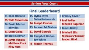 2019 Senior/19 Presentation Night Seniors 2019 Leaderboard